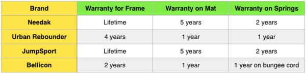 warranty-difference